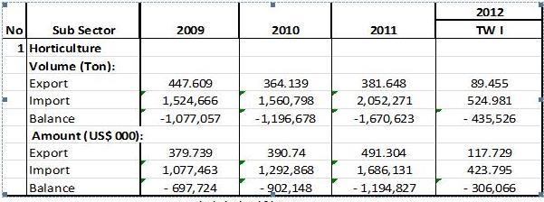 import export statistics