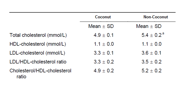 cholesterol and coconut.PNG