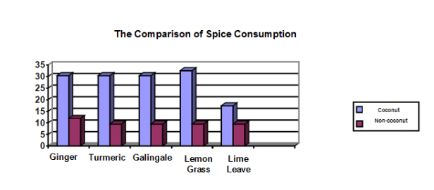 spices and the use of coconut