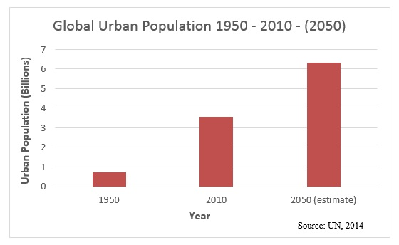 urban-pop-graph
