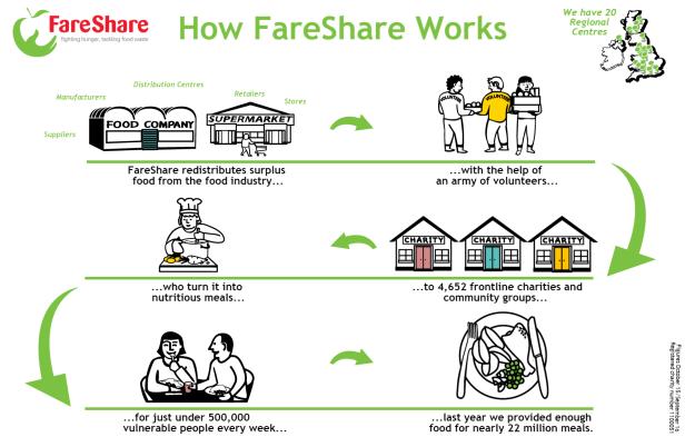 fareshare-model