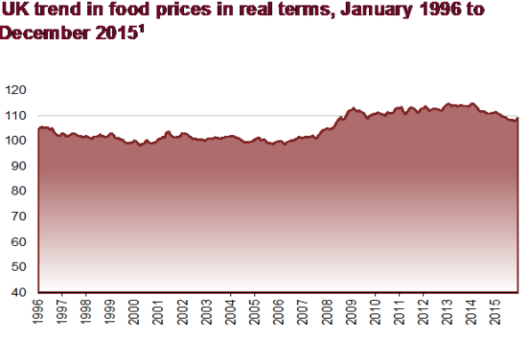food-prices-in-real-terms
