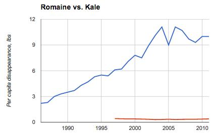 kale-graph