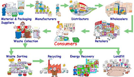 201111151155Packaging&PackagingWasteIma