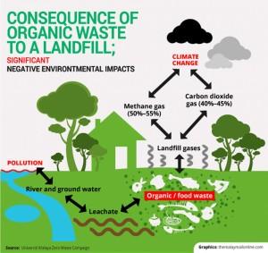 organic-waste-landfill