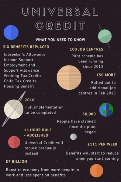 Universal Credit blog