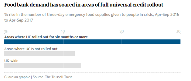 Universal credit Guardian Nov 17