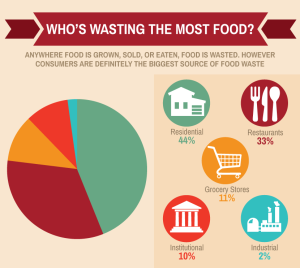 whos-wasting-the-most-food