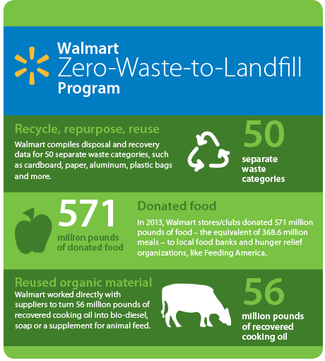 zero-waste-to-landfill-program-infographic