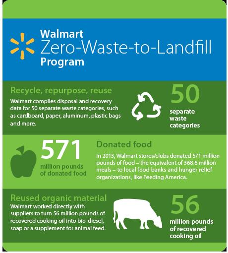 zero-waste-to-landfill-program-infographic