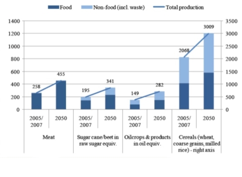 Food demand projections to 2050