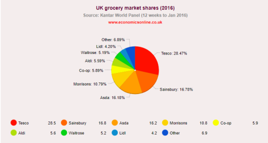Super market breakdown