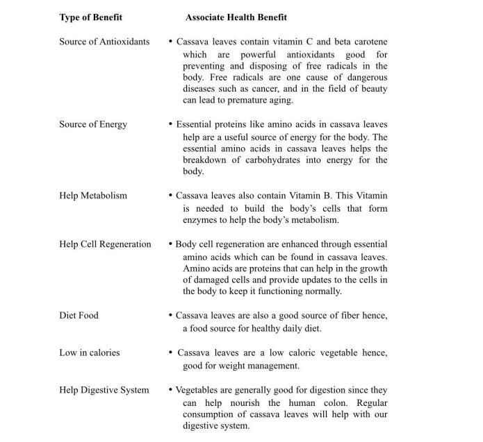 Benefits of cassava pic