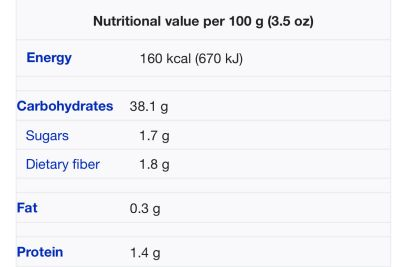 Cassava Nutrional values