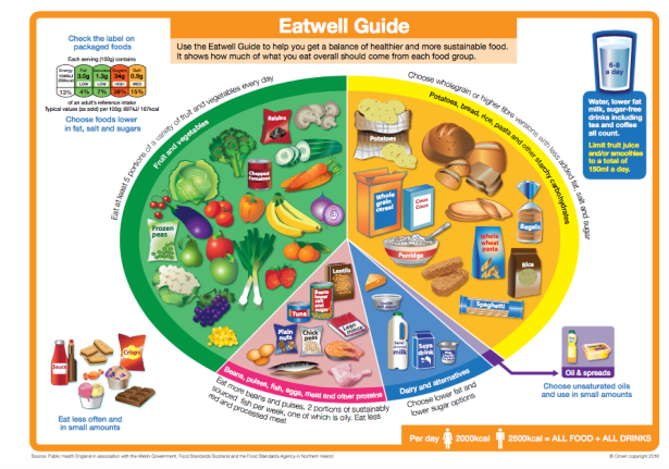 Eat Well Guide Copyright Crown Copyright 2016 used under OGL v3.0