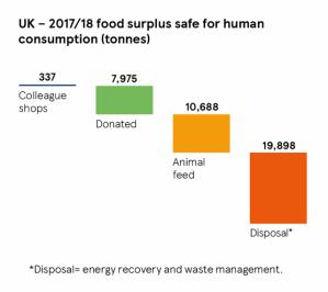 73538_tesco_sr18_pg19_charts_uk_2017_18-food-surplus-safe