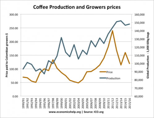 coffee price graph.png