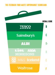 feeback supermarket scores