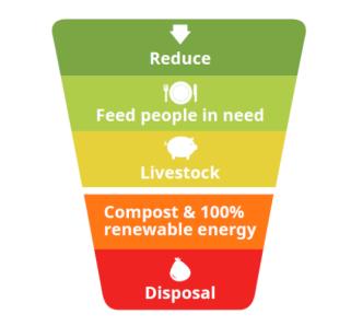 Feedback-food-waste-hierarchy