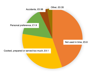 Cost of avoidable household waste by food and drink, split by reason for disposal, in billions £ (WRAP)