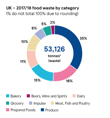 uk-food-waste-by-category