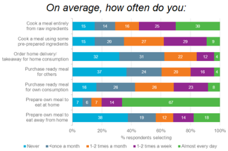 How often people use convenience options (Source: Euromonitor International)