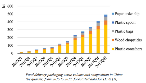 Volume of food delivery packaging waste in China