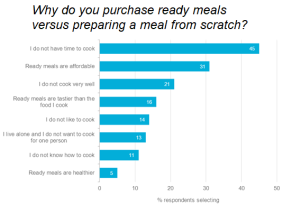 Why do you purchase ready meals (Source: Euromonitor International)