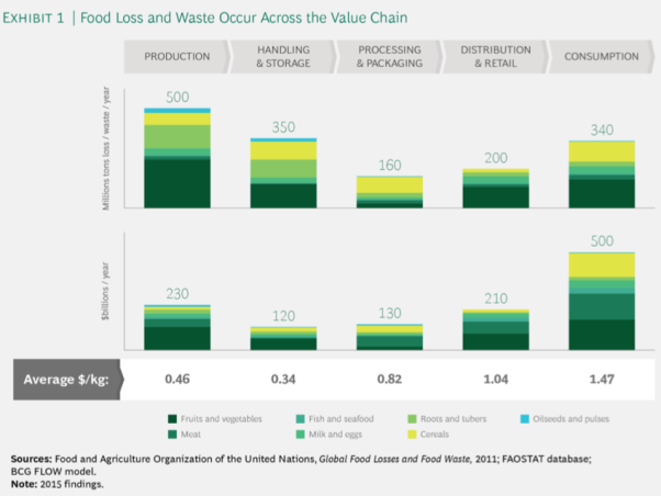 FOOD WASTE GRAPH