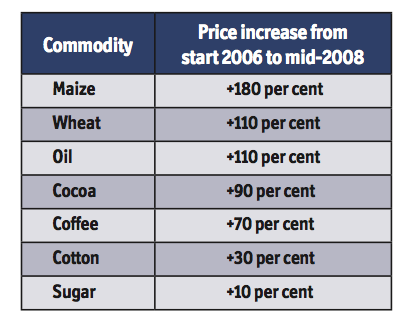 Price Increases of Selected Commodities