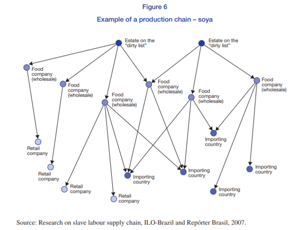 ILO diagram